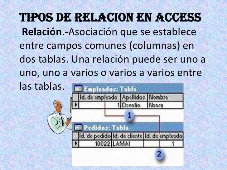 TIPOS DE RELACION EN ACCESSRelación.-Asociación que se establece entre campos comunes (columnas) en dos tablas. Una relaci...