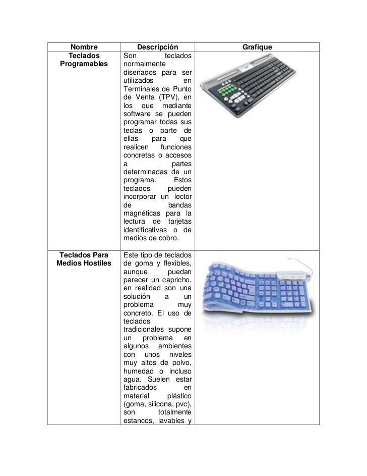 Nombre               Descripción         Grafique  Teclados        Son            tecladosProgramables      normalmente   ...