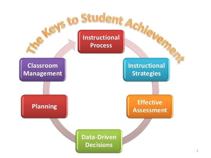Instructional                Process Classroom                   InstructionalManagement                     Strategies   ...