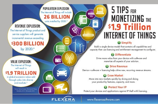 Tips For Monetizing the $1.9 Trillion Internet of Things Infographic