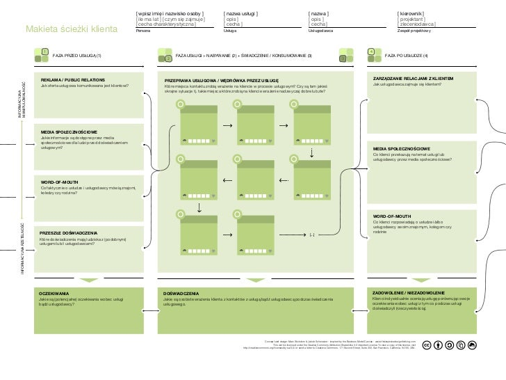 tisdt_customer journey canvas (Makieta sciezki klienta)