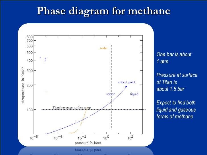 Energy Level Diagram For Br2 Wire Data Schema