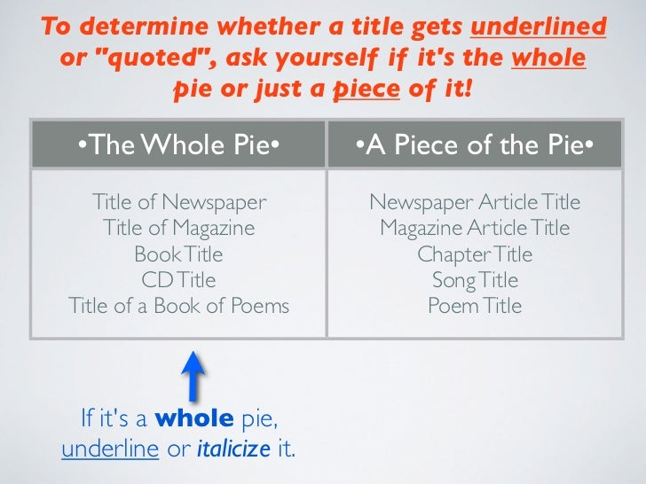 punctuating titles of essays It depends on the style guide you're following wikipedia says yes: italic type (text  like this) is generally used for the following categories of titles.