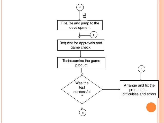 game process  flowchart no e d d
