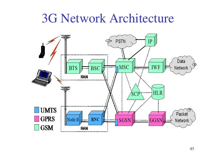 Digital cellular technologies for Architecture 3g