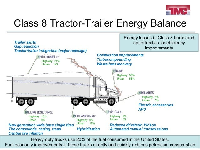 What Are The Parts Of A Tractor Trailer : Tmc far horizon tech session