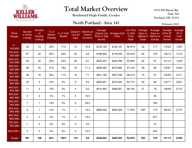 Total Market Overview                                                      9755 SW Barnes Rd.                             ...