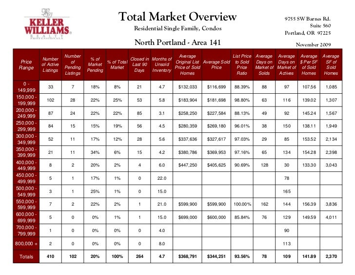 Total Market overview for Portland