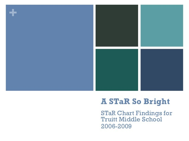 A STaR So Bright STaR Chart Findings for Truitt Middle School 2006-2009