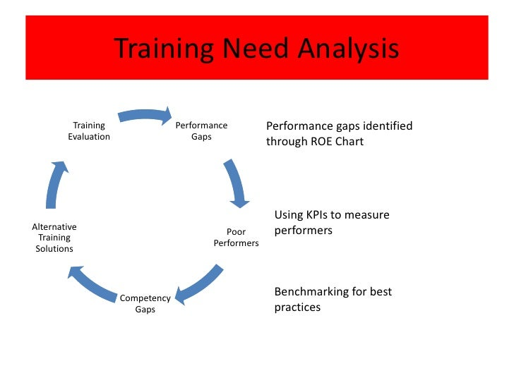 needs of training Addressing weaknesses most employees have some weaknesses in their workplace skills a training program allows you to strengthen those skills that each employee needs to.