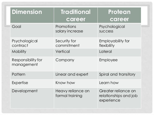 employability and protean career essay