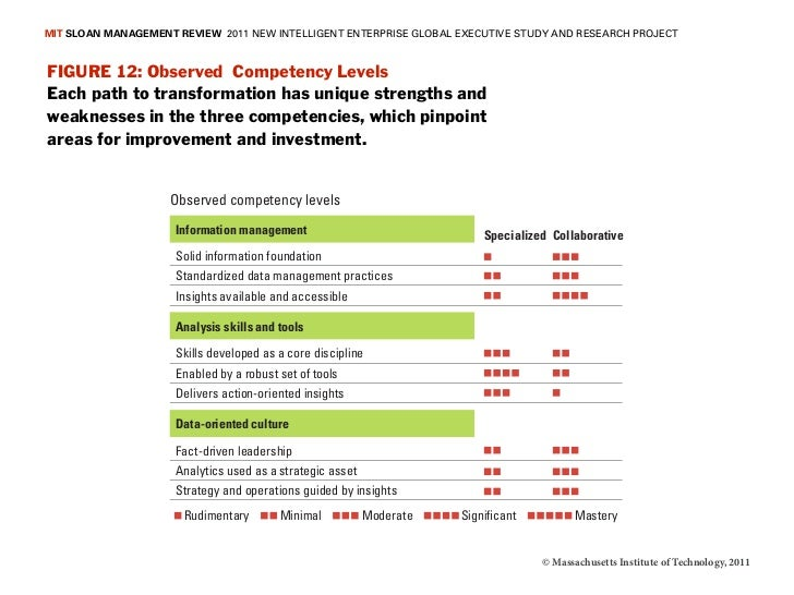 MIT SLOAN MANAGEMENT REVIEW 2011 NEW INTELLIGENT ENTERPRISE GLOBAL EXECUTIVE STUDY AND RESEARCH PROJECTFIGURE 12: Observed...