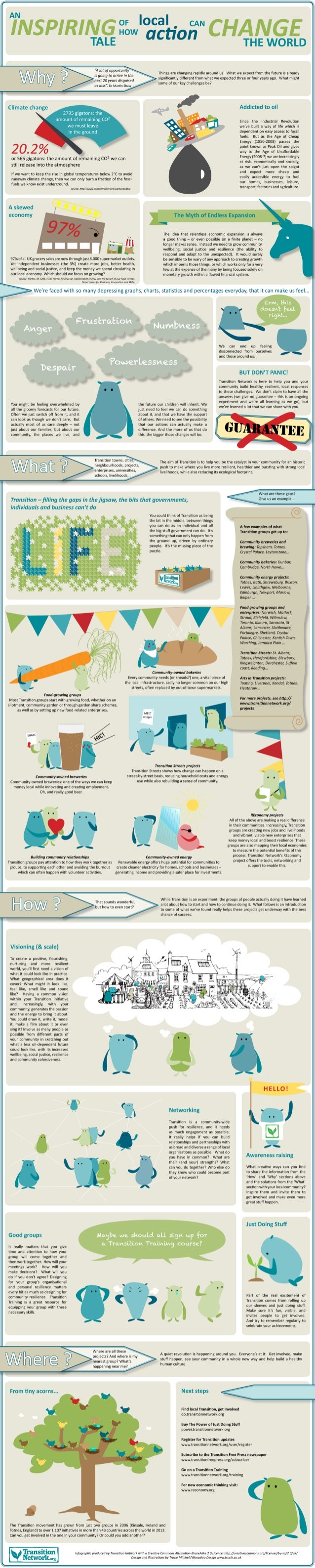 Transition Infographics