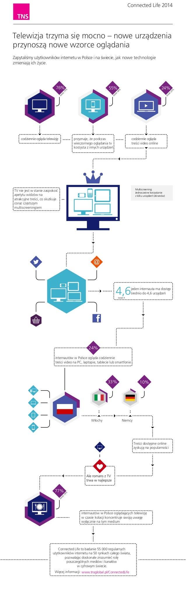 Telewizja trzyma się mocno - wybrane dane na temat relacji internet - telewizja z Connected Life od TNS Polska