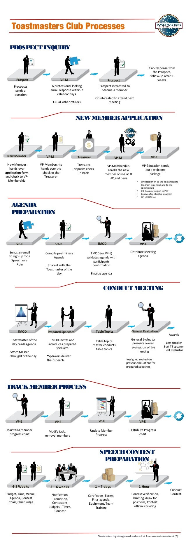 Toastmasters club process diagrams