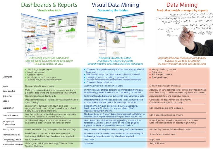 Dashboards & Reports                                              Visual Data Mining                                      ...