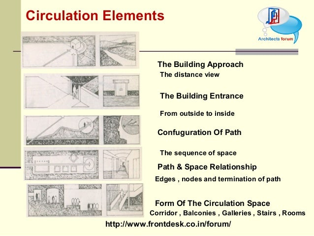 Tod circulation element for Space defining elements in architecture