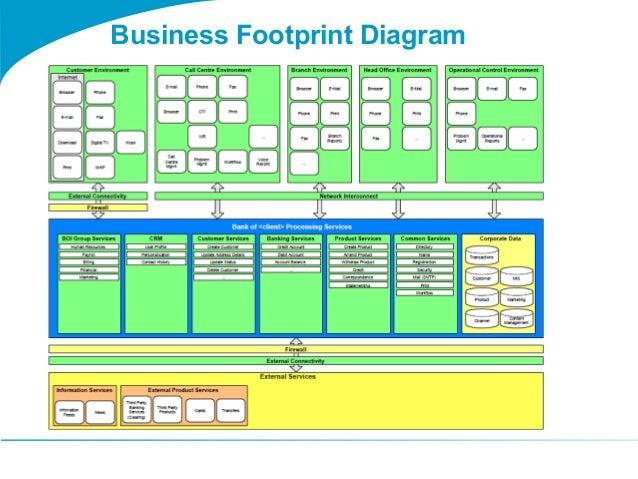 Togaf 9 Template Business Footprint Diagram