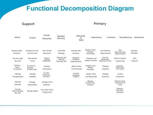 togaf 9 template functional decomposition diagram