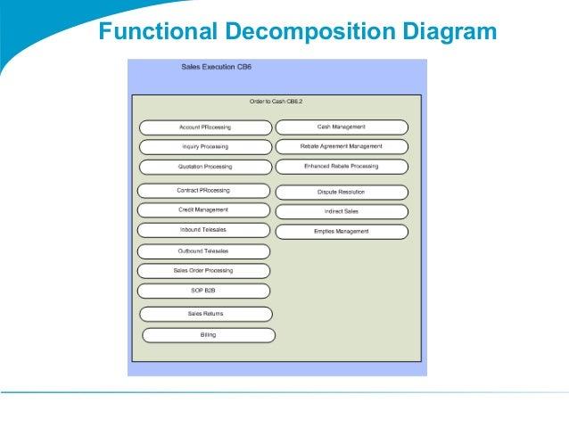 Togaf 9 Template Functional Decomposition Diagram