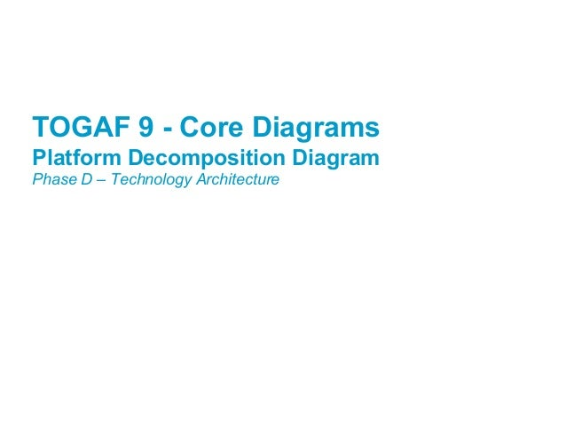 Togaf 9 Template Platform Decomposition Diagram