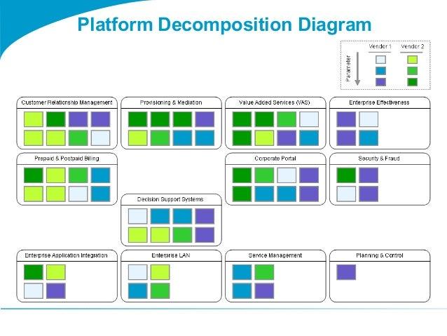 Togaf 9 Template Platform Decomposition Diagram