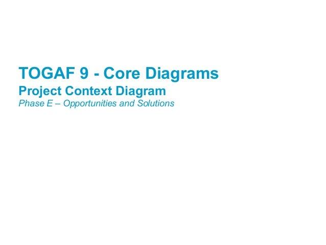 Togaf 9 template project context diagram for Togaf definition