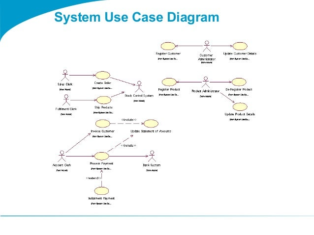 Uml Elements moreover Use Case Diagram Template besides Diagramme de s C3 A9quence as well Js Sequence Diagrams as well Uml Diagrams Of Multi Threaded Applications. on uml sequence diagram