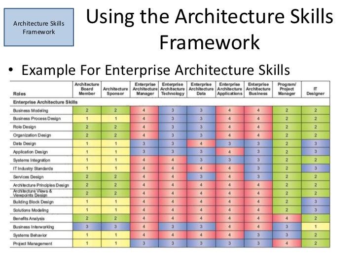 A summary of togaf 39 s architecture capability framework for Enterprise architect skills