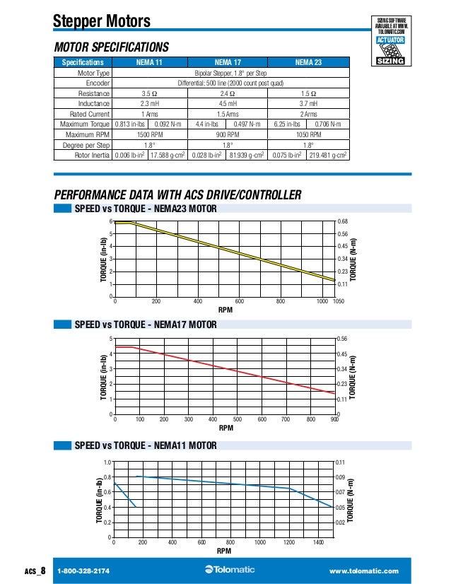Speed Drive Controller Drive/controller Speed vs