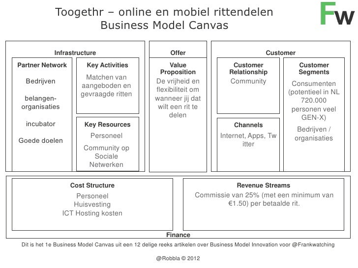 Toogethr – online en mobiel rittendelen                      Business Model Canvas               Infrastructure           ...