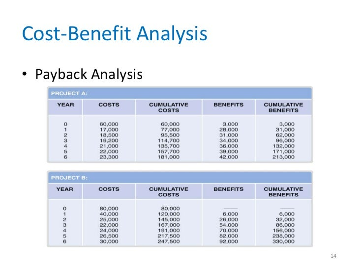Payback Analysis In System Analysis And Design
