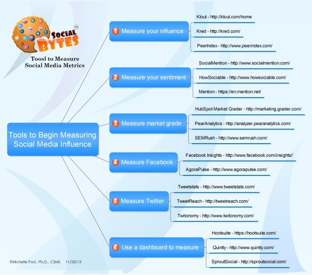 Tools To Measure Social Media Influence