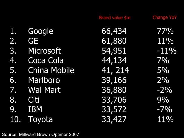 1.  Google 66,434 77% 2.  GE 61,880 11% 3.  Microsoft 54,951 -11% 4.  Coca Cola 44,134 7% 5.  China Mobile 41, 214 5% 6.  ...