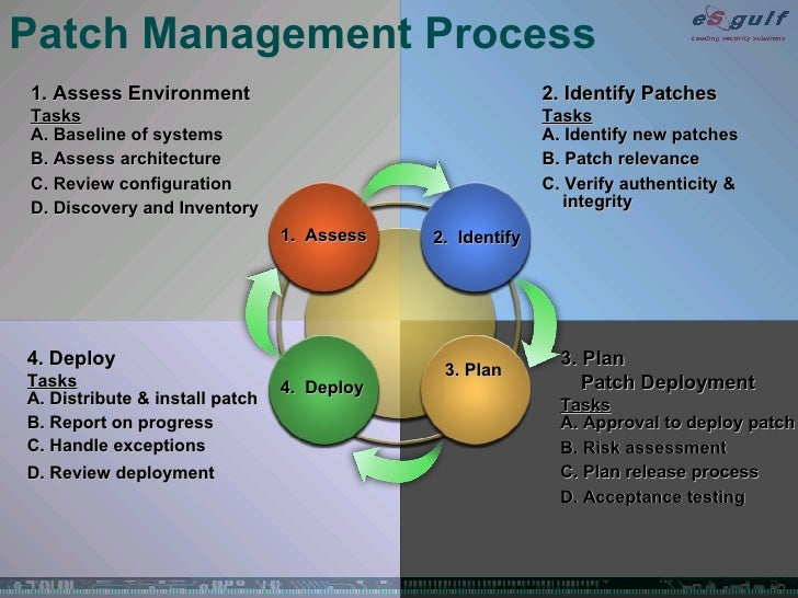 Management Patch Process