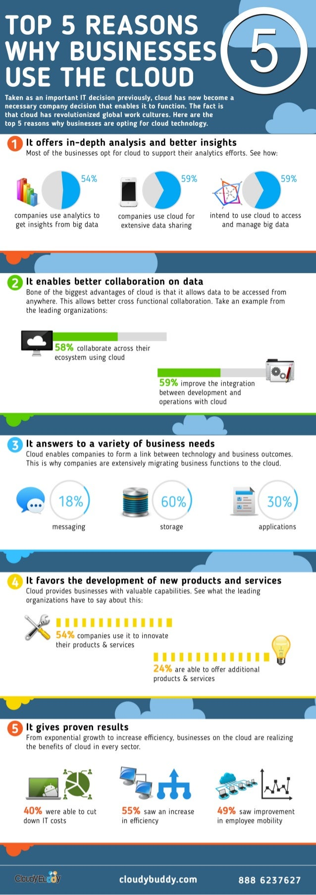 Top 5 reasonswhy businessesuse the cloudtaken as an important it