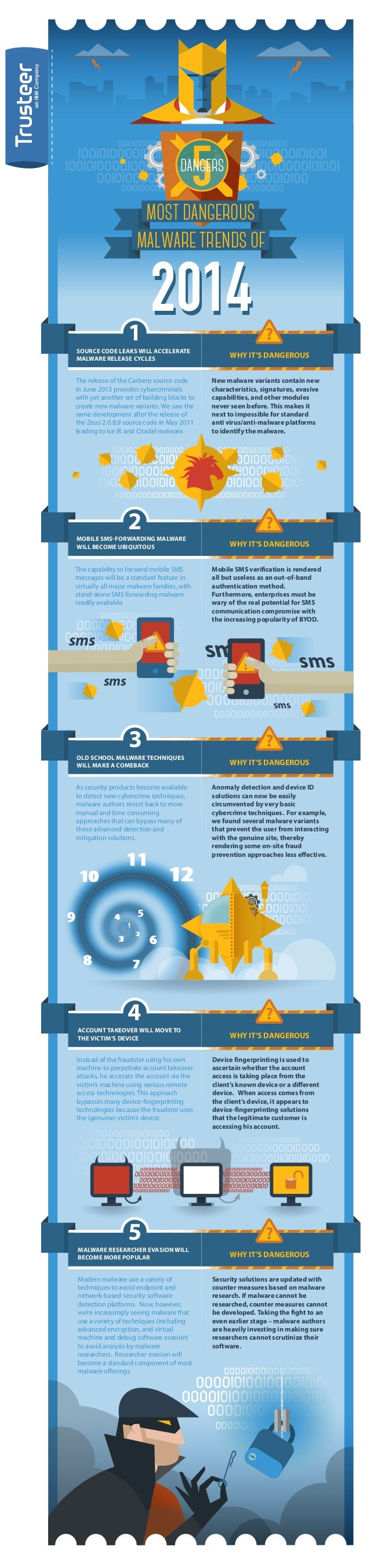 INFOGRAPHIC: Top Most Dangerous Malware Trends for 2014