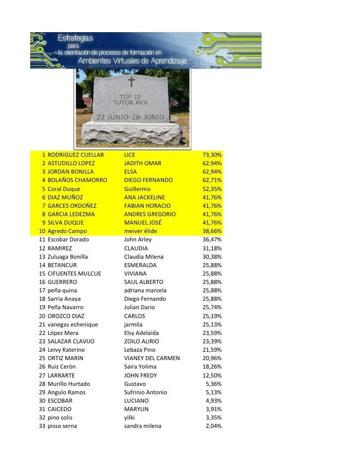 1   RODRIGUEZ CUELLAR   LICE                73,30%  2   ASTUDILLO LOPEZ     JADITH OMAR         62,94%  3   JORDAN BONILLA...