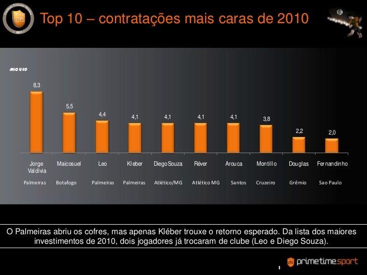 Top 10 – contrataçõesmaiscaras de 2010 <br />Mio U$D<br />PalmeirasBotafogoPalmeirasPalmeiras      Atlético/MG        Atlé...