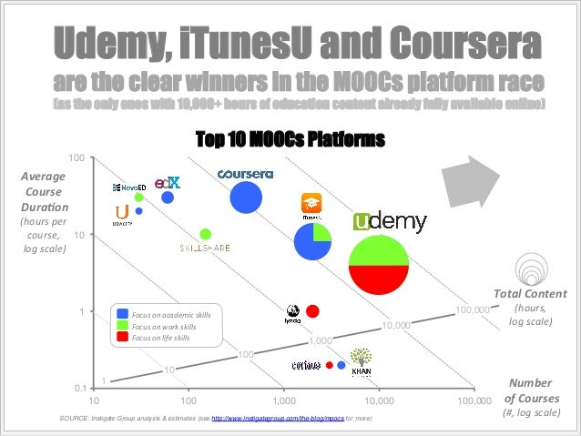 Udemy, iTunesU and Coursera  are the clear winners in the MOOCs platform race  (as the only ones with 10,000+ hours of edu...