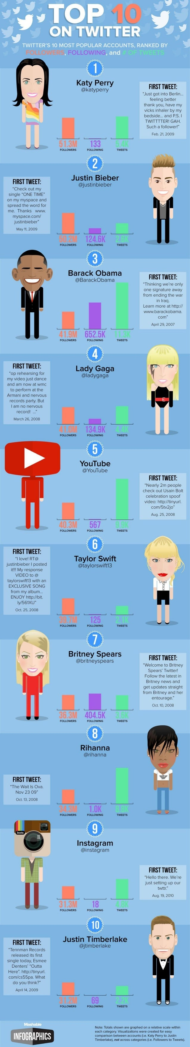 The Top 10 Most-Followed Twitter Accounts 2014