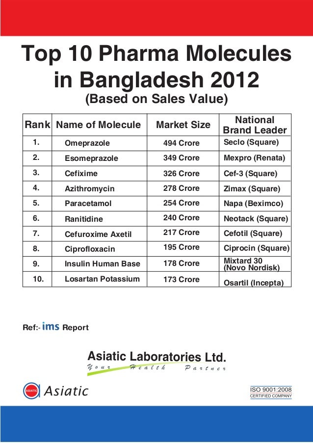 Top 10 Pharma Moleculesin Bangladesh 2012(Based on Sales Value)OmeprazoleEsomeprazoleCefiximeAzithromycinParacetamolRaniti...