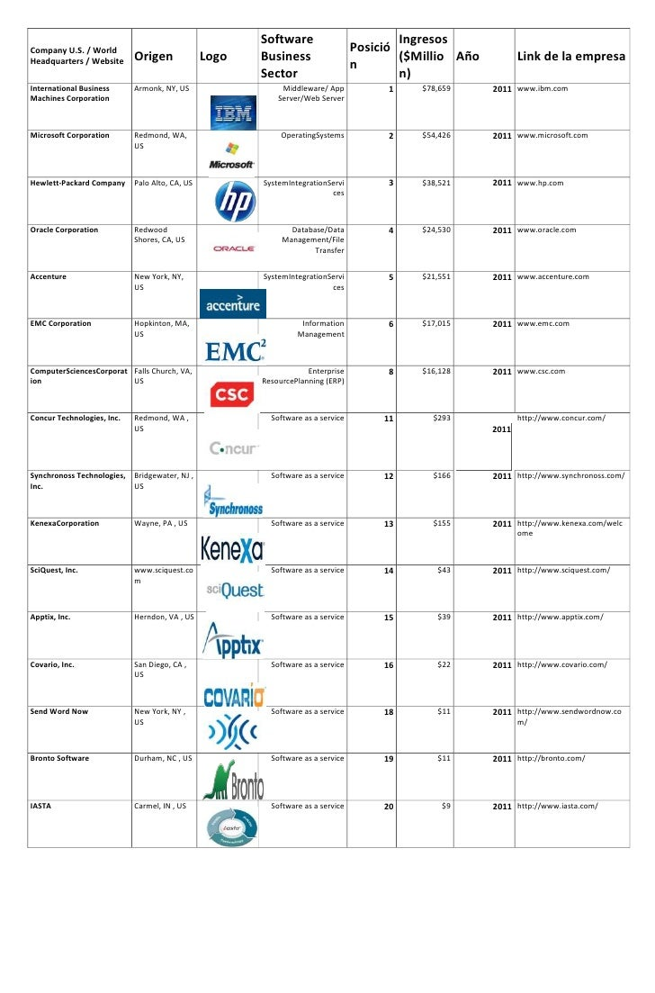 Software                          IngresosCompany U.S. / World                                                            ...