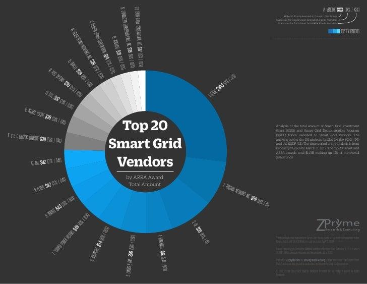 [Smart Grid Market Research] Top 20 Smart Grid Vendors by ARRA Award Total AmountEnergy 2.0: Smart Grid Roadmap, 2012 – 2022, June 2012 by Zpryme