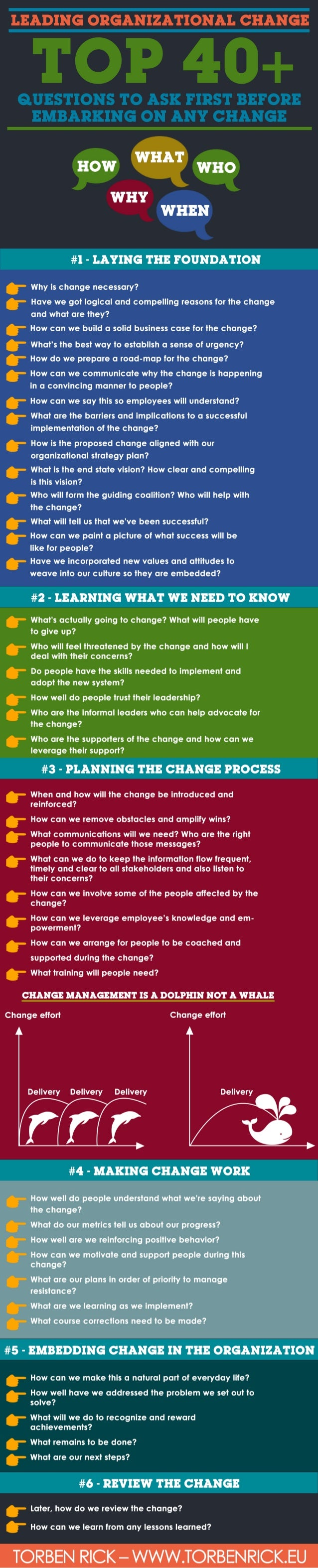 Top 40+ questions to ask before embarking on any change management