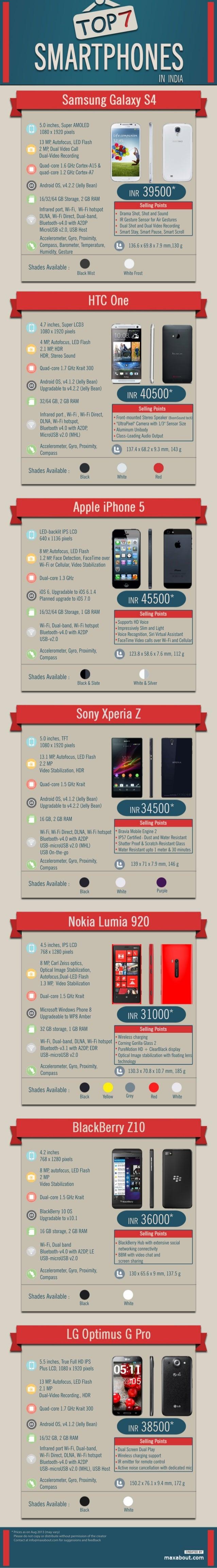 Top 7 Smartphones in India