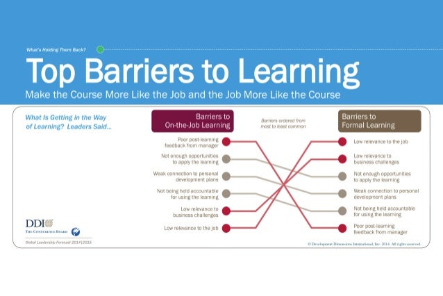 Top Barriers to Learning - GLF 2014|2015