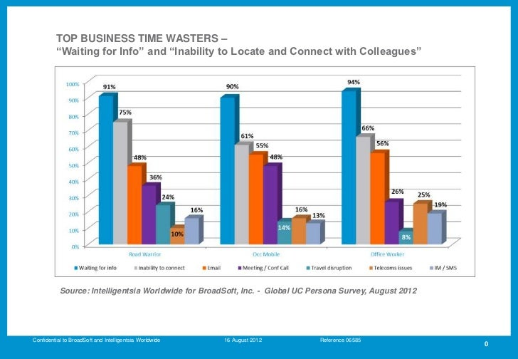 The Top Business Time Wasters 2012