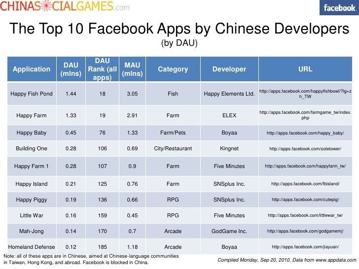 The Top 10 Facebook Apps by Chinese Developers<br />(by DAU)<br />Note: all of these apps are in Chinese, aimed at Chinese...