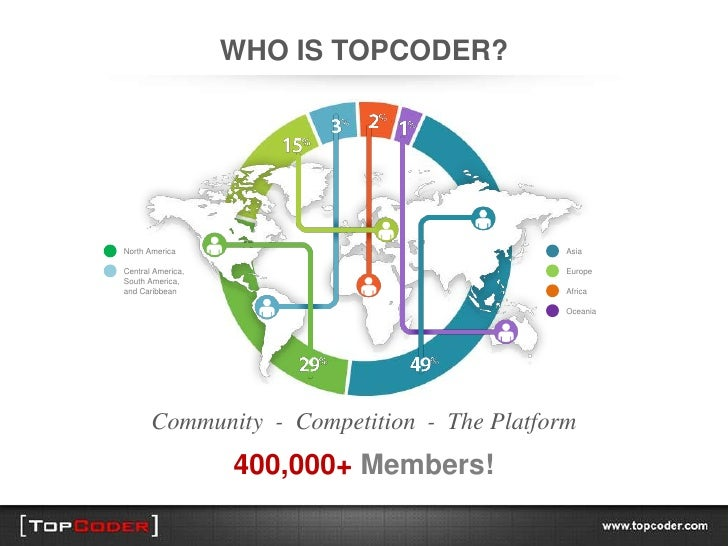 WHO IS TOPCODER?North America                               AsiaCentral America,                            EuropeSouth Am...